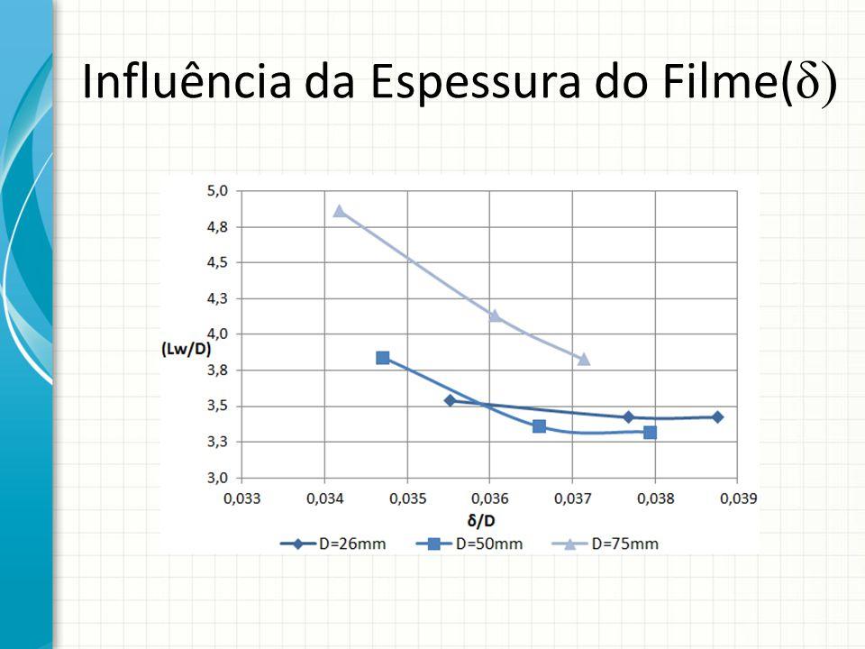 Influência da Espessura do Filme( δ)