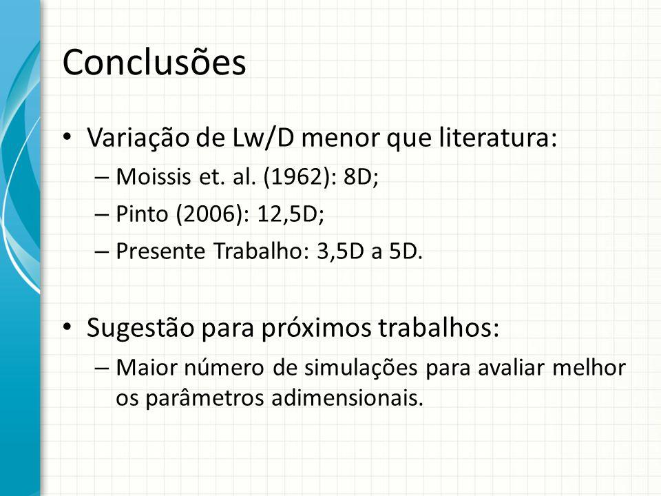 Conclusões Variação de Lw/D menor que literatura: – Moissis et. al. (1962): 8D; – Pinto (2006): 12,5D; – Presente Trabalho: 3,5D a 5D. Sugestão para p