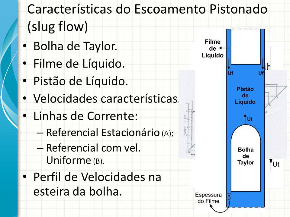 Características do Escoamento Pistonado (slug flow) Bolha de Taylor. Filme de Líquido. Pistão de Líquido. Velocidades características. Linhas de Corre