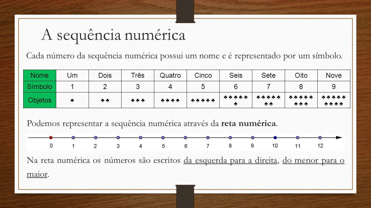 A sequência numérica NomeUmDoisTrêsQuatroCincoSeisSeteOitoNove Símbolo123456789 Objetos Cada número da sequência numérica possui um nome e é represent