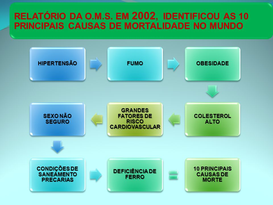RELATÓRIO DA O.M.S. EM 2002, IDENTIFICOU AS 10 PRINCIPAIS CAUSAS DE MORTALIDADE NO MUNDO HIPERTENSÃOFUMOOBESIDADE COLESTEROL ALTO GRANDES FATORES DE R