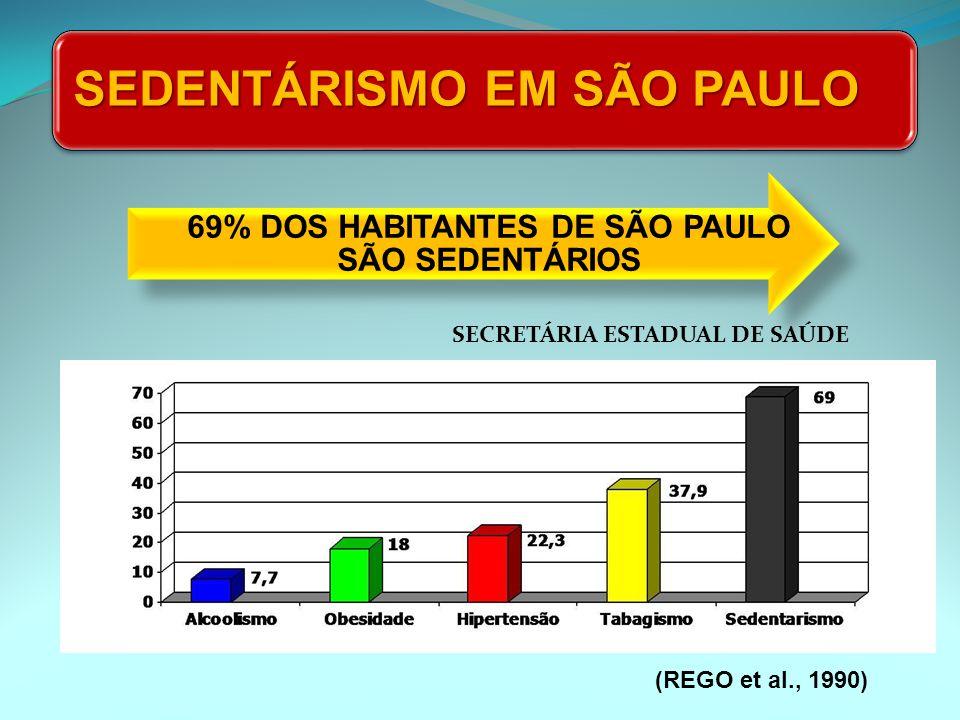 SEDENTÁRISMO EM SÃO PAULO 69% DOS HABITANTES DE SÃO PAULO SÃO SEDENTÁRIOS (REGO et al., 1990) SECRETÁRIA ESTADUAL DE SAÚDE