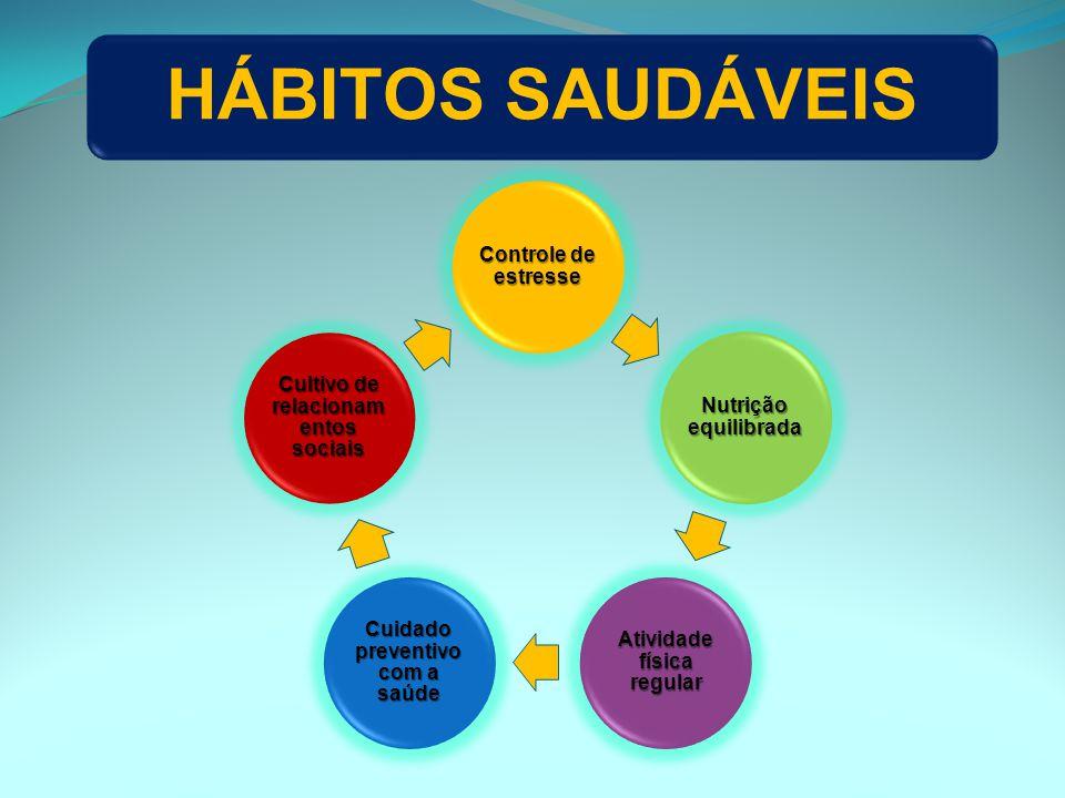 HÁBITOS SAUDÁVEIS Controle de estresse Nutrição equilibrada Atividade física regular Cuidado preventivo com a saúde Cultivo de relacionam entos sociai