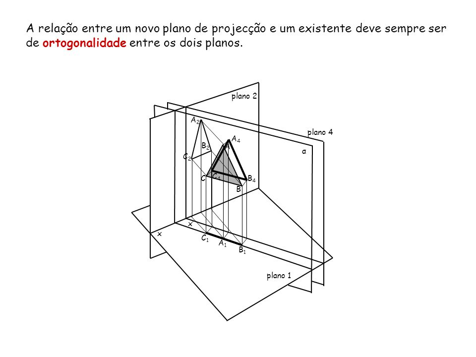 A relação entre um novo plano de projecção e um existente deve sempre ser de ortogonalidade entre os dois planos. x plano 2 plano 1 α A B C A2A2 B2B2