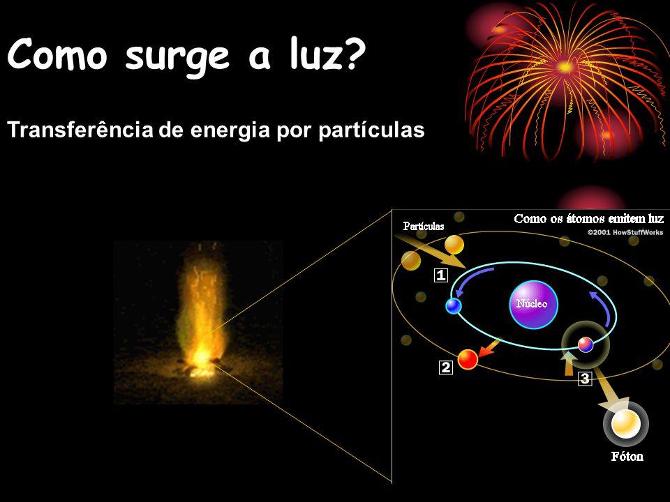 Como surge a luz? Transferência de energia por partículas