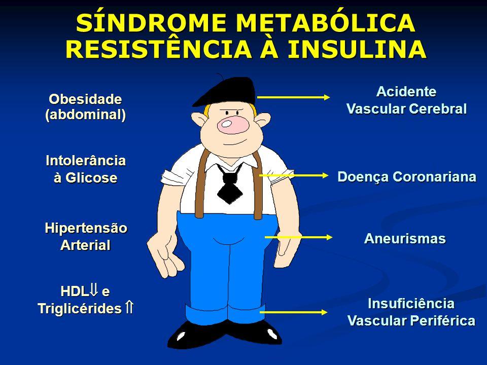 Intolerância à Glicose Insuficiência Vascular Periférica HipertensãoArterial Acidente Vascular Cerebral Doença Coronariana Aneurismas HDL e Triglicéri