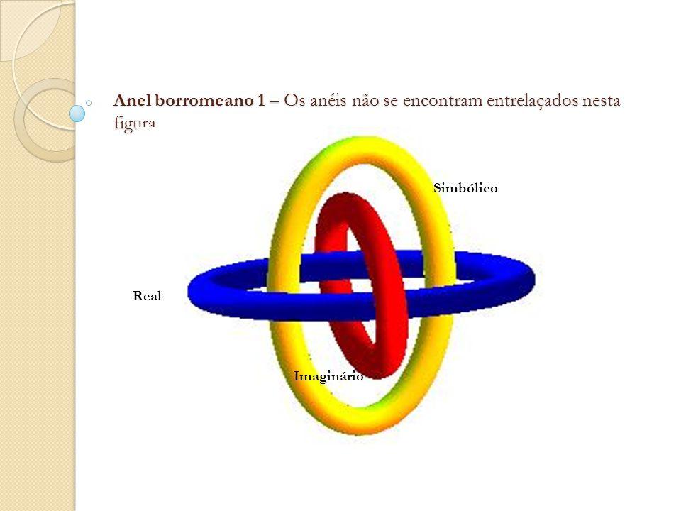 Anel borromeano 1 – Os anéis não se encontram entrelaçados nesta figura. Real Simbólico Imaginário