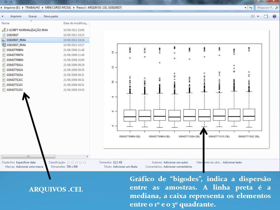 ARQUIVOS.CEL Gráfico de bigodes, indica a dispersão entre as amostras. A linha preta é a mediana, a caixa representa os elementos entre o 1 0 e o 3 0