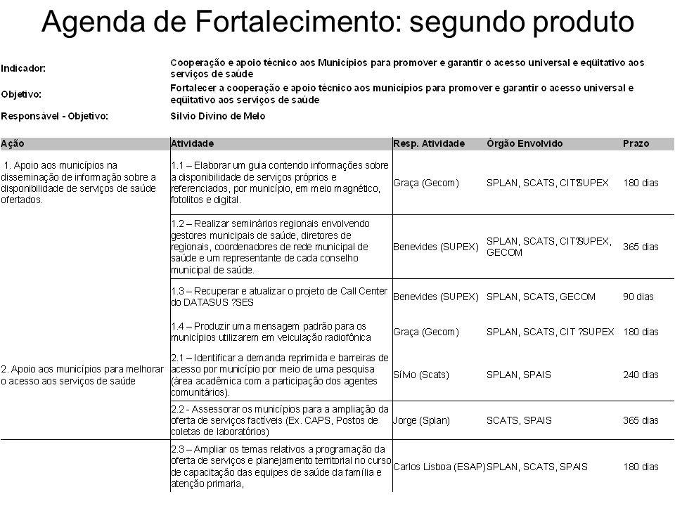Agenda de Fortalecimento: segundo produto