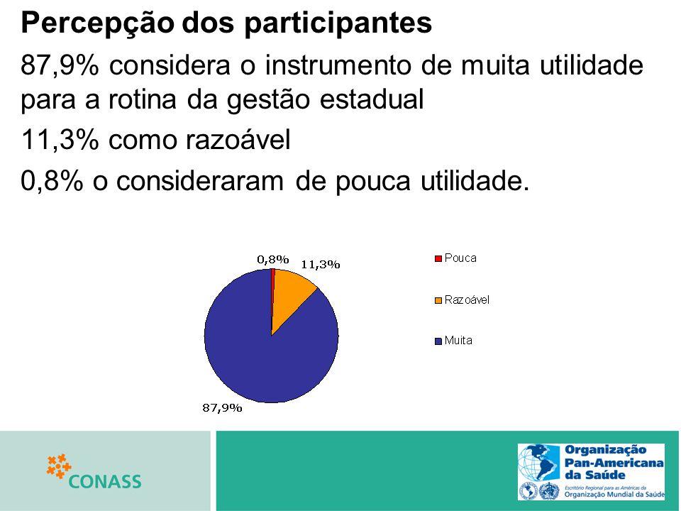 Percepção dos participantes 87,9% considera o instrumento de muita utilidade para a rotina da gestão estadual 11,3% como razoável 0,8% o consideraram