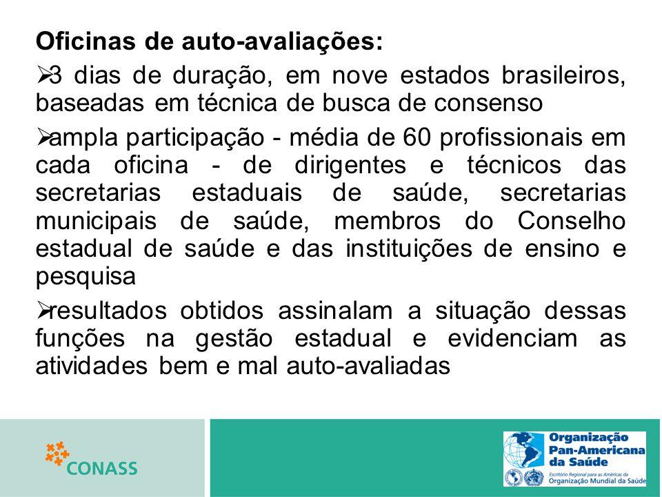 Oficinas de auto-avaliações: 3 dias de duração, em nove estados brasileiros, baseadas em técnica de busca de consenso ampla participação - média de 60