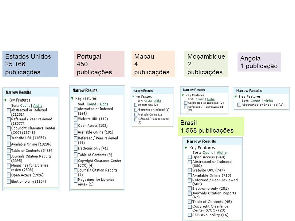 Estados Unidos 25.166 publicações Portugal 450 publicações Macau 4 publicações Moçambique 2 publicações Angola 1 publicação Brasil 1.568 publicações