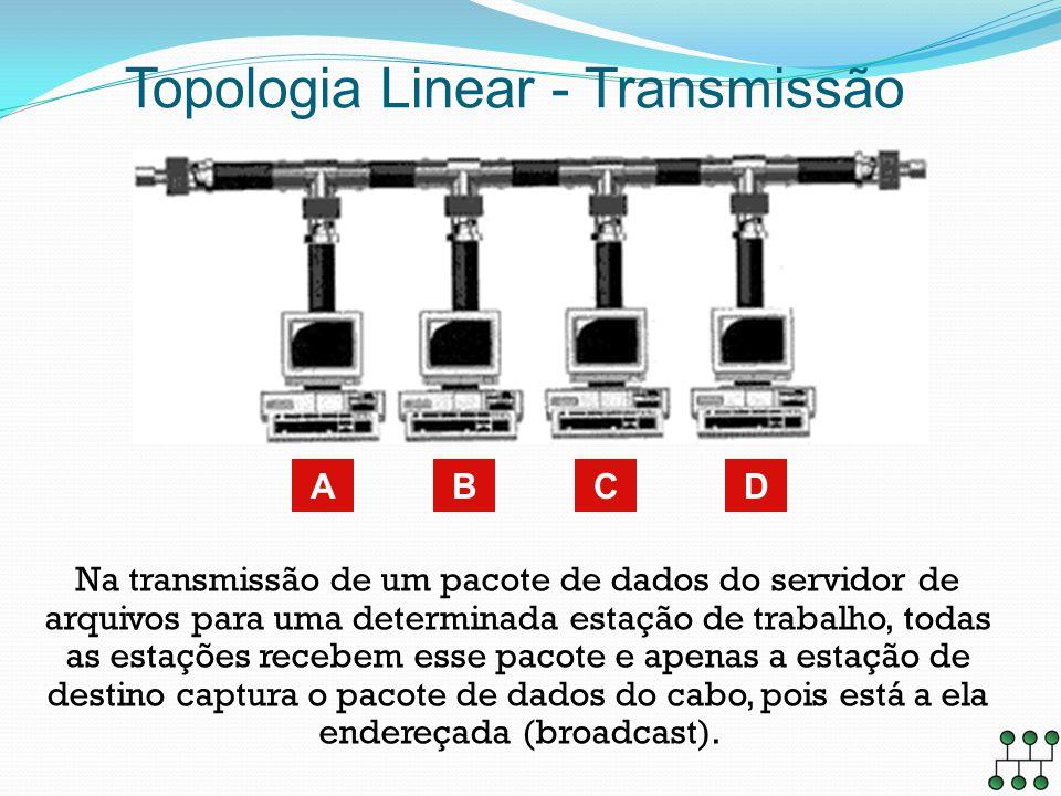 Topologia Linear - Transmissão DABC Na transmissão de um pacote de dados do servidor de arquivos para uma determinada estação de trabalho, todas as es