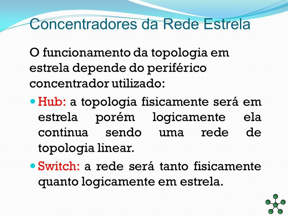 Concentradores da Rede Estrela O funcionamento da topologia em estrela depende do periférico concentrador utilizado: Hub: a topologia fisicamente será