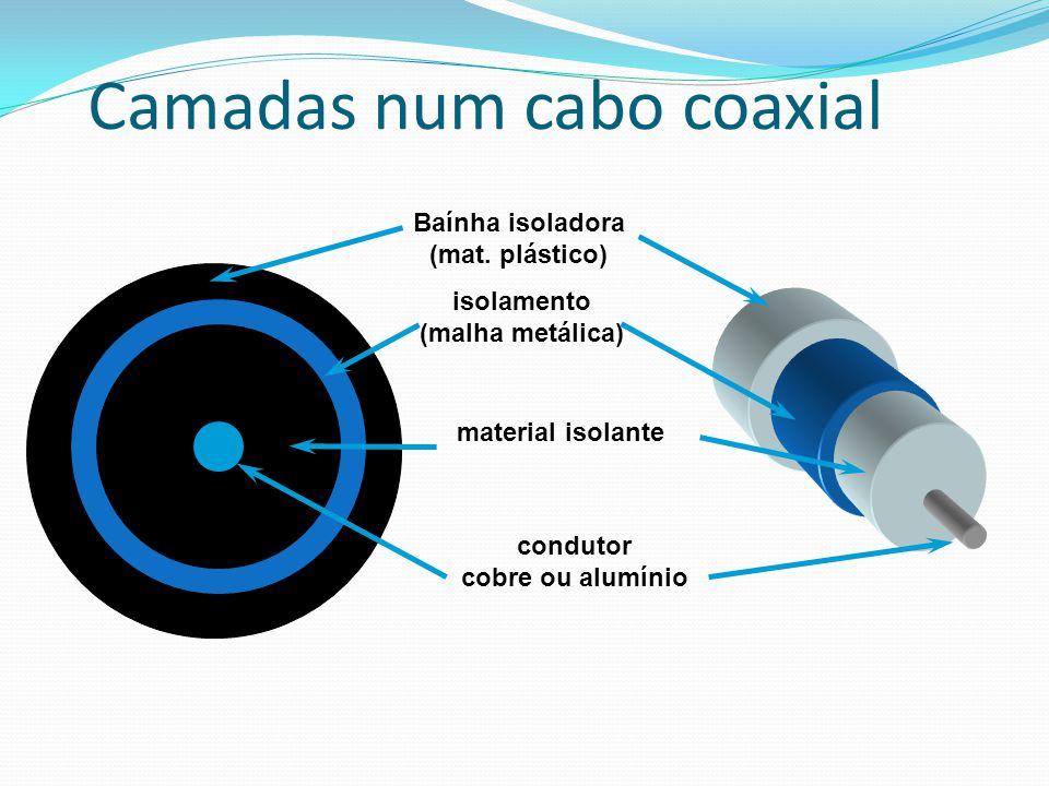 Camadas num cabo coaxial condutor cobre ou alumínio material isolante isolamento (malha metálica) Baínha isoladora (mat. plástico)