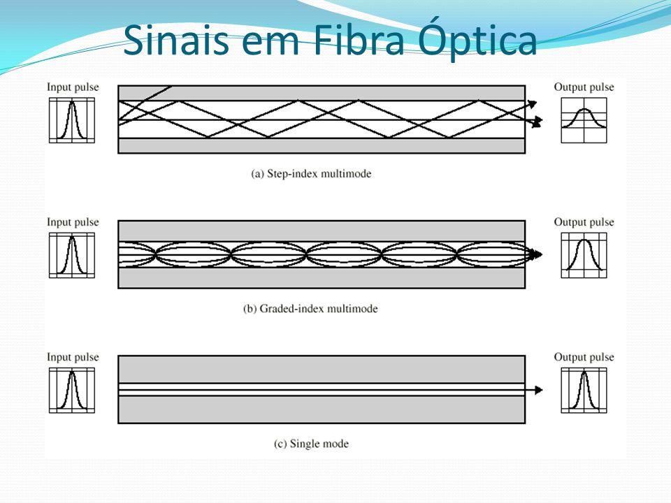 Sinais em Fibra Óptica
