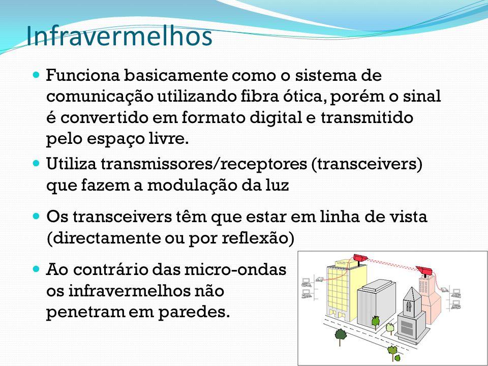 Infravermelhos Funciona basicamente como o sistema de comunicação utilizando fibra ótica, porém o sinal é convertido em formato digital e transmitido