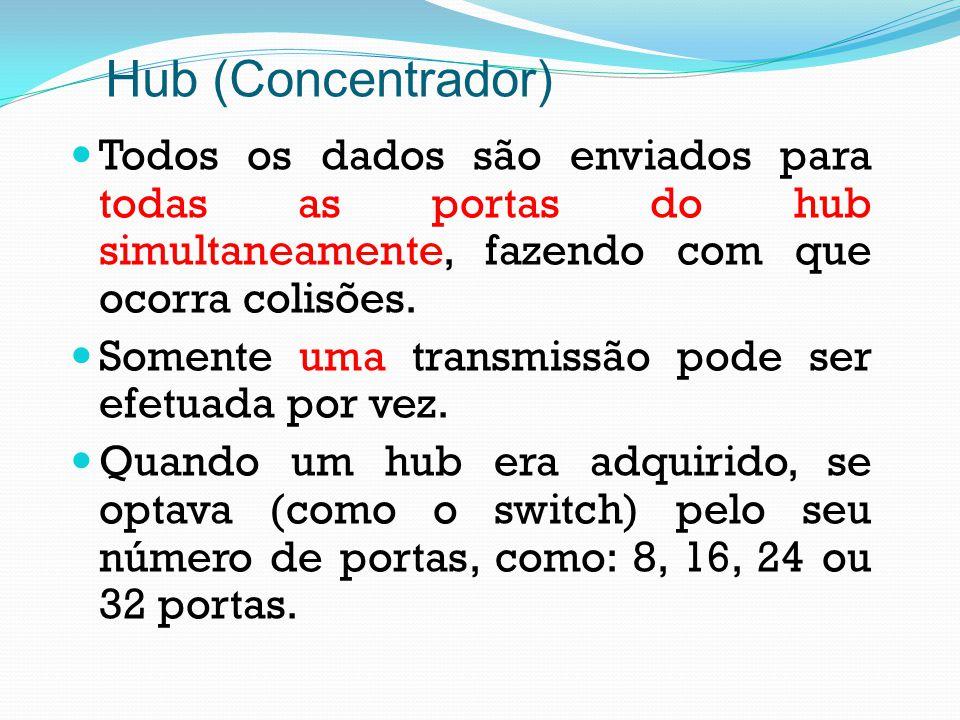 Todos os dados são enviados para todas as portas do hub simultaneamente, fazendo com que ocorra colisões. Somente uma transmissão pode ser efetuada po