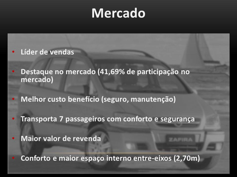 Mercado Líder de vendas Destaque no mercado (41,69% de participação no mercado) Melhor custo benefício (seguro, manutenção) Transporta 7 passageiros com conforto e segurança Maior valor de revenda Conforto e maior espaço interno entre-eixos (2,70m)