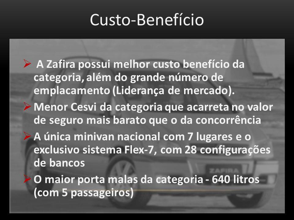 Custo-Benefício A Zafira possui melhor custo benefício da categoria, além do grande número de emplacamento (Liderança de mercado).