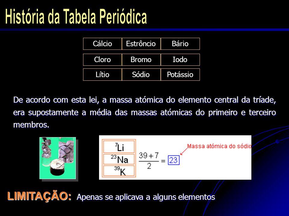 Os elementos entre os grupos 3 e 12 são chamados METAIS DE TRANSIÇÃO.