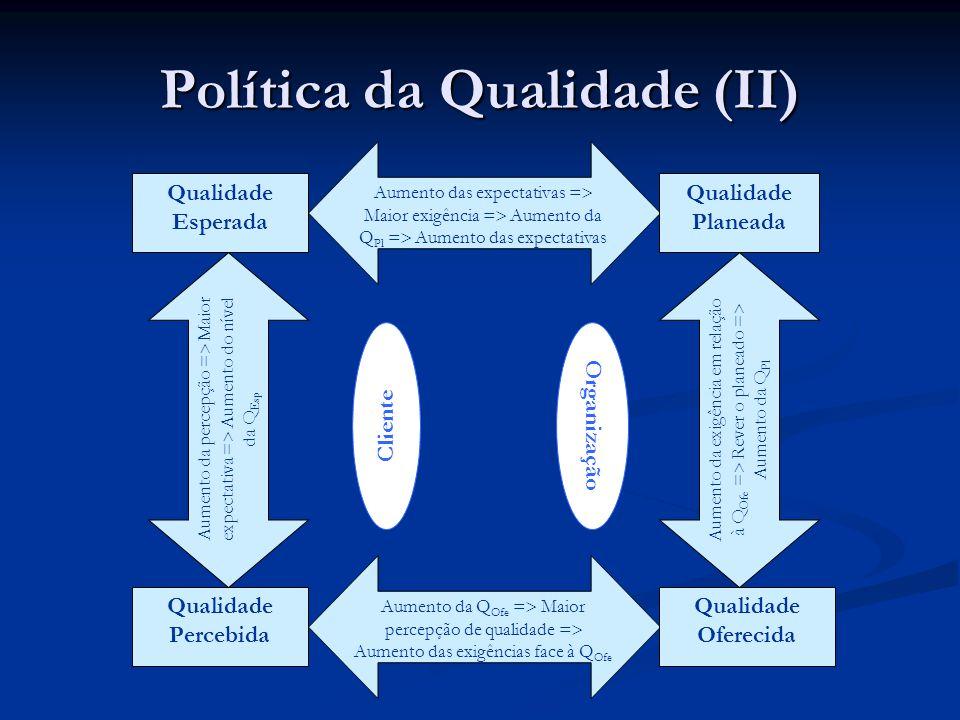 Política da Qualidade (II) Aumento das expectativas = Maior exigência = Aumento da Q Pl = Aumento das expectativas Aumento da Q Ofe = Maior percepção de qualidade = Aumento das exigências face à Q Ofe Qualidade Esperada Qualidade Percebida Aumento da percepção = Maior expectativa = Aumento do nível da Q Esp Qualidade Planeada Qualidade Oferecida Aumento da exigência em relação à Q Ofe = Rever o planeado = Aumento da Q Pl Cliente Organização