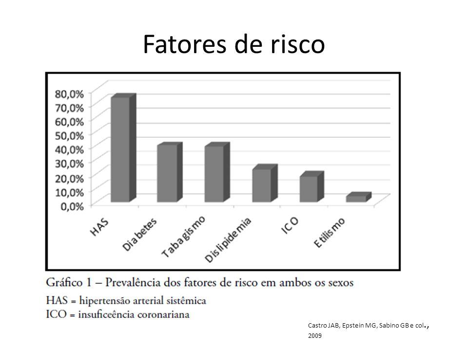 Fatores de risco Castro JAB, Epstein MG, Sabino GB e col., 2009