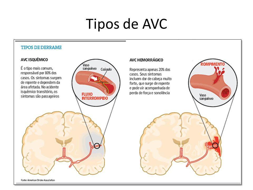 Conseqüências Alterações decorrentes das lesões neurológicas podem ser: – Motoras; – sensoriais; – Perceptivas; – De comunicação; – De comportamento.