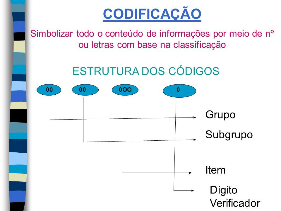 CODIFICAÇÃO Simbolizar todo o conteúdo de informações por meio de nº ou letras com base na classificação ESTRUTURA DOS CÓDIGOS 00 Grupo 000OO Subgrupo 0 Item Dígito Verificador