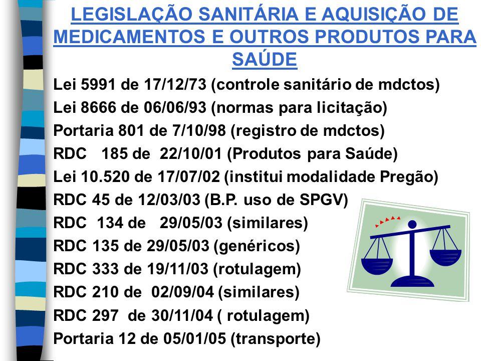 LEGISLAÇÃO SANITÁRIA E AQUISIÇÃO DE MEDICAMENTOS E OUTROS PRODUTOS PARA SAÚDE Lei 5991 de 17/12/73 (controle sanitário de mdctos) Lei 8666 de 06/06/93 (normas para licitação) Portaria 801 de 7/10/98 (registro de mdctos) RDC 185 de 22/10/01 (Produtos para Saúde) Lei 10.520 de 17/07/02 (institui modalidade Pregão) RDC 45 de 12/03/03 (B.P.