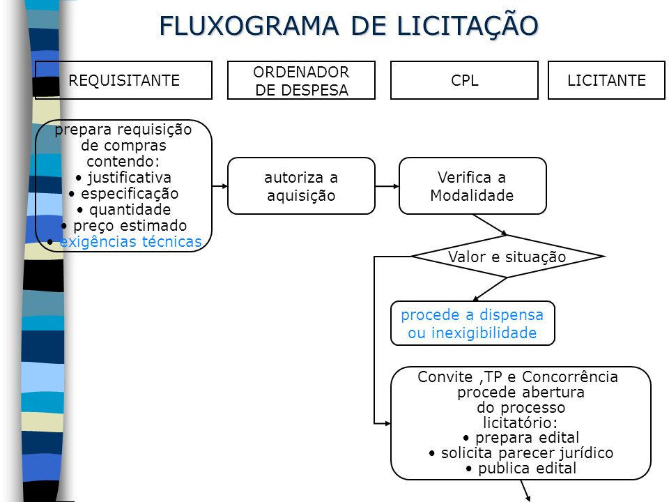 REQUISITANTE ORDENADOR DE DESPESA CPLLICITANTE recebe propostas dos proponentes habilitado.