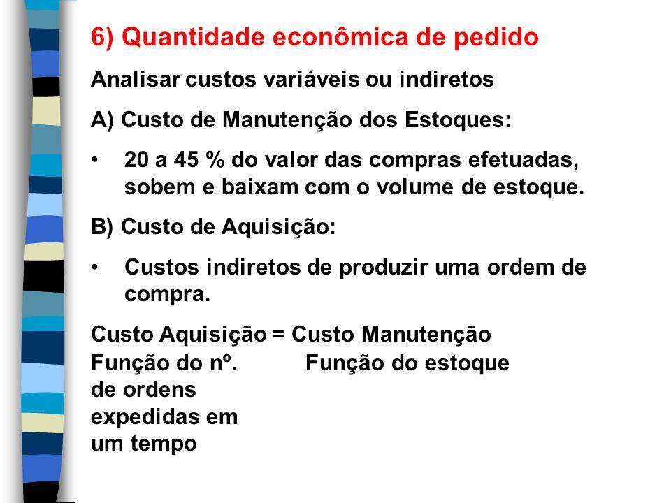 6) Quantidade econômica de pedido Analisar custos variáveis ou indiretos A) Custo de Manutenção dos Estoques: 20 a 45 % do valor das compras efetuadas, sobem e baixam com o volume de estoque.