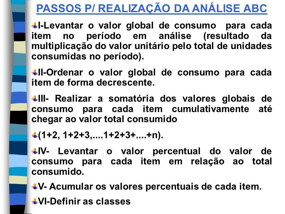 PASSOS P/ REALIZAÇÃO DA ANÁLISE ABC I-Levantar o valor global de consumo para cada item no período em análise (resultado da multiplicação do valor unitário pelo total de unidades consumidas no período).