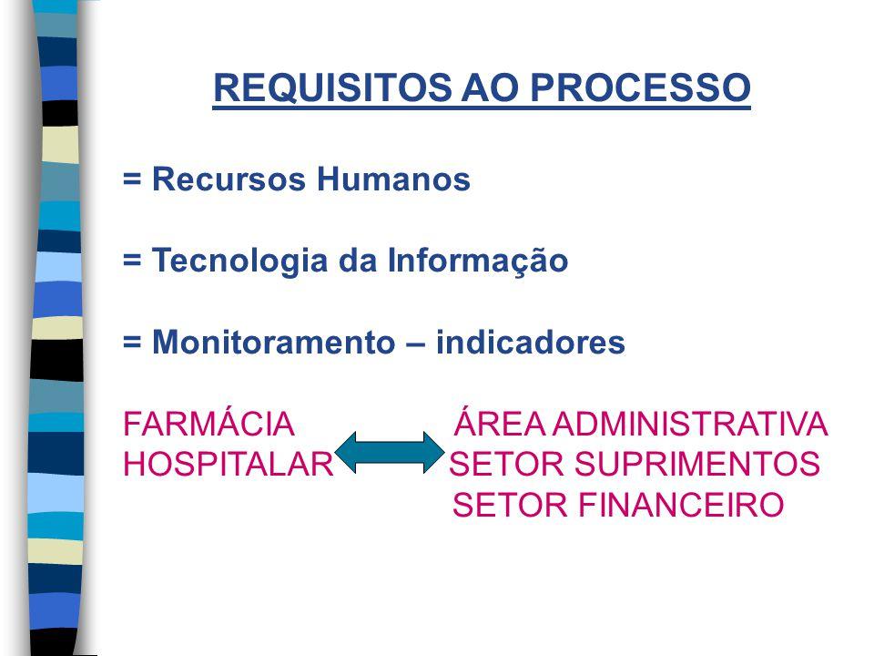 REQUISITOS AO PROCESSO = Recursos Humanos = Tecnologia da Informação = Monitoramento – indicadores FARMÁCIA ÁREA ADMINISTRATIVA HOSPITALAR SETOR SUPRIMENTOS SETOR FINANCEIRO