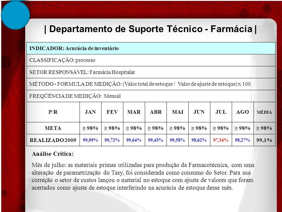 INDICADOR: Acurácia de inventário CLASSIFICAÇÃO: processo SETOR RESPONSÁVEL: Farmácia Hospitalar MÉTODO - FORMULA DE MEDIÇÃO: (Valor total de estoque / Valor de ajuste de estoque) x 100 FREQÜÊNCIA DE MEDIÇÃO: Mensal P/RJANFEVMARABRMAIJUNJULAGO MÉDIA META 98% REALIZADO 2009 99,99%99,72%99,64%99,43%99,58%98,62%97,34%98,27% 99,1% | Departamento de Suporte Técnico - Farmácia | Análise Crítica: Mês de julho: as materiais primas utilizadas para produção da Farmacotécnica, com uma alteração de parametrização do Tasy, foi considerada como consumo do Setor.