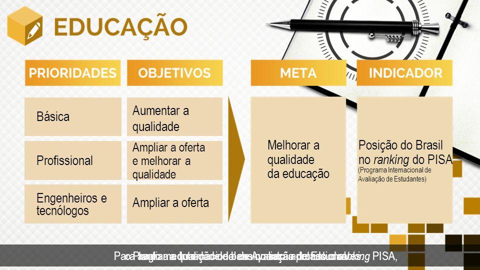 Posição do Brasil no ranking do PISA Melhorar a qualidade da educação Tempo Básica Profissional Engenheiros e tecnólogos Aumentar a qualidade Ampliar a oferta e melhorar a qualidade Ampliar a oferta (Programa Internacional de Avaliação de Estudantes) tanto a educação de base quanto a profissional.