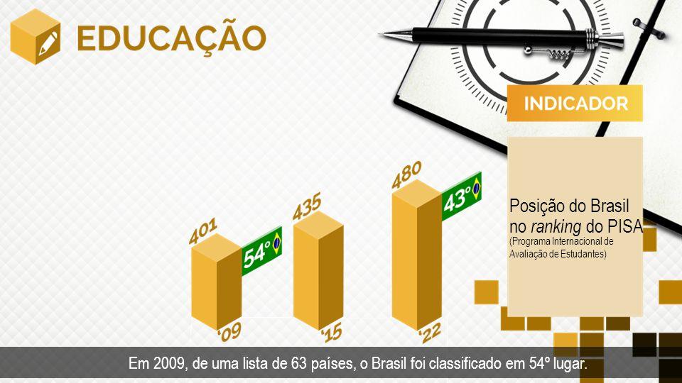 (Programa Internacional de Avaliação de Estudantes) Posição do Brasil no ranking do PISA Em 2009, de uma lista de 63 países, o Brasil foi classificado