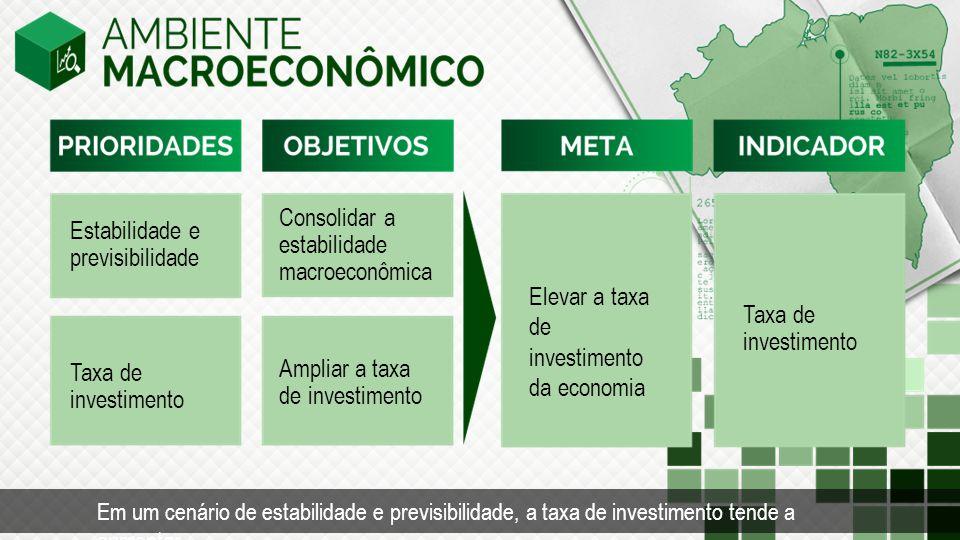 Estabilidade e previsibilidade Taxa de investimento Consolidar a estabilidade macroeconômica Ampliar a taxa de investimento Taxa de investimento Elevar a taxa de investimento da economia Tempo Em um cenário de estabilidade e previsibilidade, a taxa de investimento tende a aumentar.