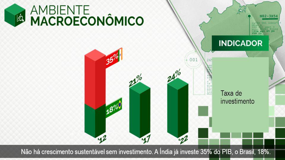 Taxa de investimento Não há crescimento sustentável sem investimento. A Índia já investe 35% do PIB, o Brasil, 18%.