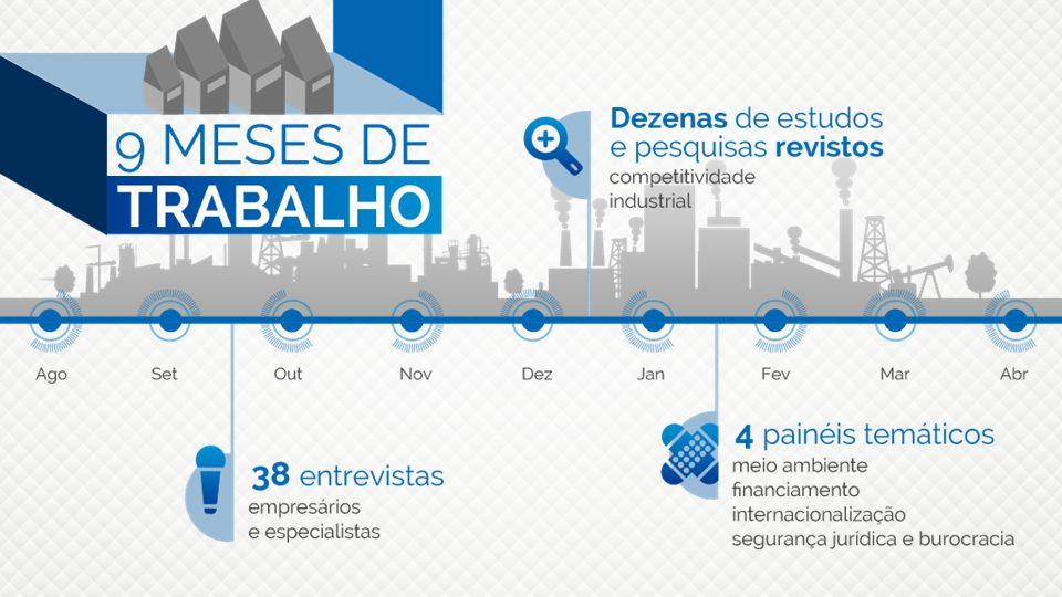 Tempo possam ser mantidas a longo prazo, é o grande objetivo da indústria brasileira.