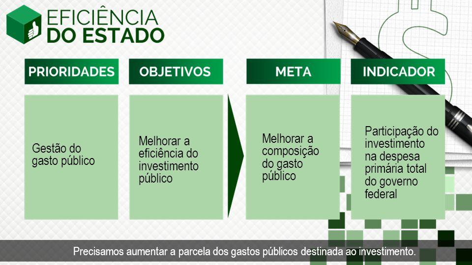 Gestão do gasto público Melhorar a eficiência do investimento público Participação do investimento na despesa primária total do governo federal Melhorar a composição do gasto público Precisamos aumentar a parcela dos gastos públicos destinada ao investimento.