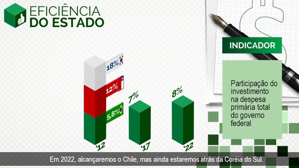 Participação do investimento na despesa primária total do governo federal Em 2022, alcançaremos o Chile, mas ainda estaremos atrás da Coréia do Sul.