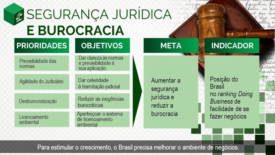 Previsibilidade das normas Agilidade do Judiciário Dar clareza às normas e previsibilidade à sua aplicação Dar celeridade à tramitação judicial Posição do Brasil no ranking Doing Business de facilidade de se fazer negócios Aumentar a segurança jurídica e reduzir a burocracia Desburocratização Reduzir as exigências burocráticas Licenciamento ambiental Aperfeiçoar o sistema de licenciamento ambiental Para estimular o crescimento, o Brasil precisa melhorar o ambiente de negócios.