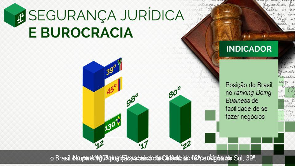 Posição do Brasil no ranking Doing Business de facilidade de se fazer negócios o Brasil ocupa a 130ª posição, abaixo da Colômbia, 45ª, e África do Sul