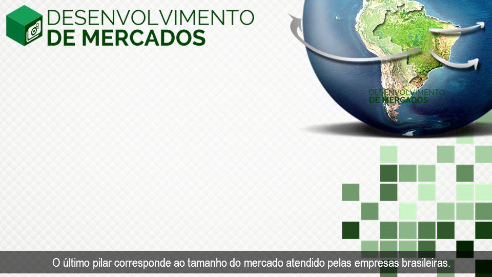 O último pilar corresponde ao tamanho do mercado atendido pelas empresas brasileiras.