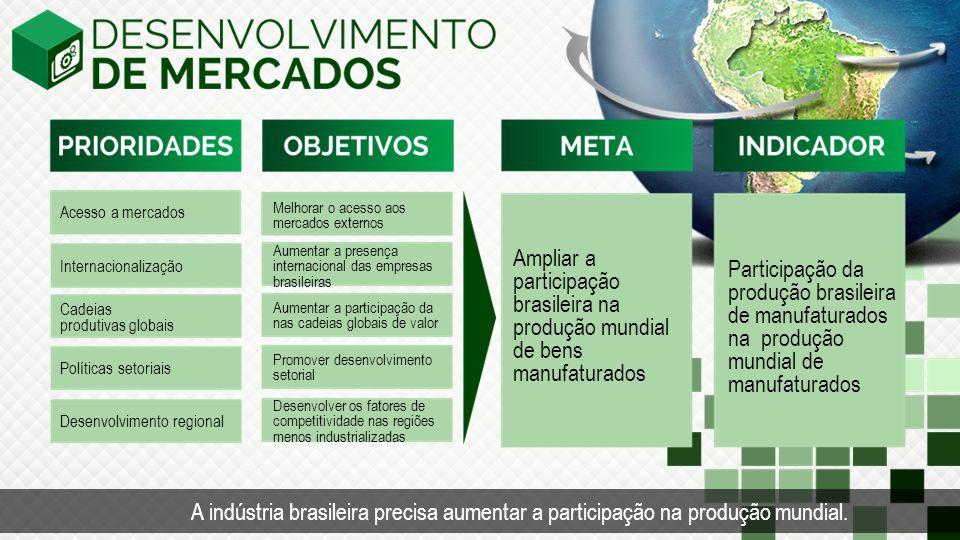 Acesso a mercados Internacionalização Melhorar o acesso aos mercados externos Aumentar a presença internacional das empresas brasileiras Ampliar a par