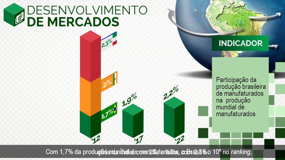 Participação da produção brasileira de manufaturados na produção mundial de manufaturados Com 1,7% da produção mundial de manufaturados, o Brasil é o 10º no ranking, atrás da Índia, com 2%, e Itália, com 2,3%.
