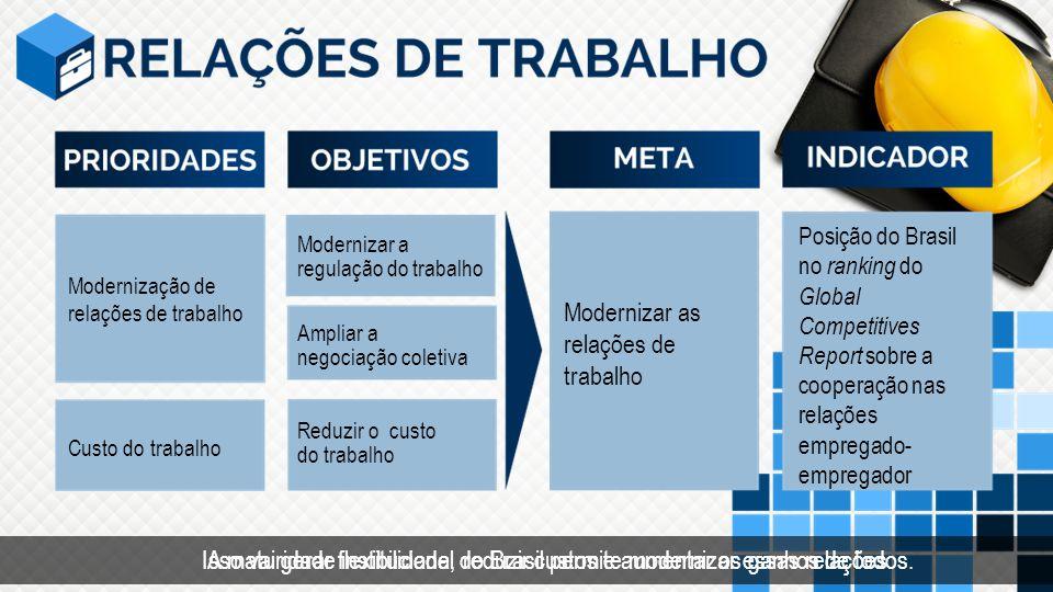 Modernizar as relações de trabalho Posição do Brasil no ranking do Global Competitives Report sobre a cooperação nas relações empregado- empregador Mo