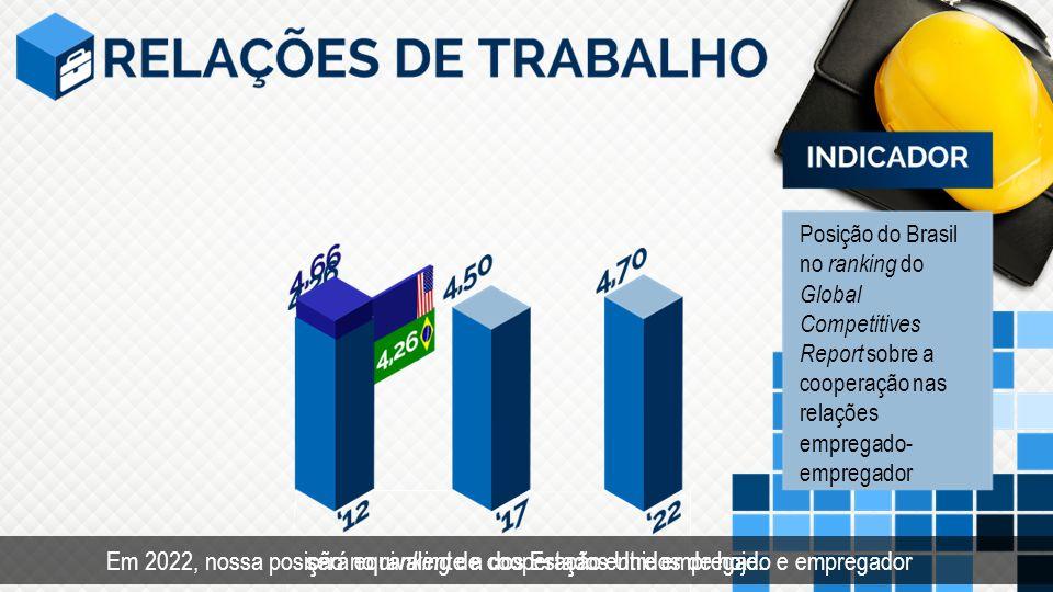 Posição do Brasil no ranking do Global Competitives Report sobre a cooperação nas relações empregado- empregador Em 2022, nossa posição no r anking de cooperação entre empregado e empregadorserá equivalente a dos Estados Unidos de hoje.