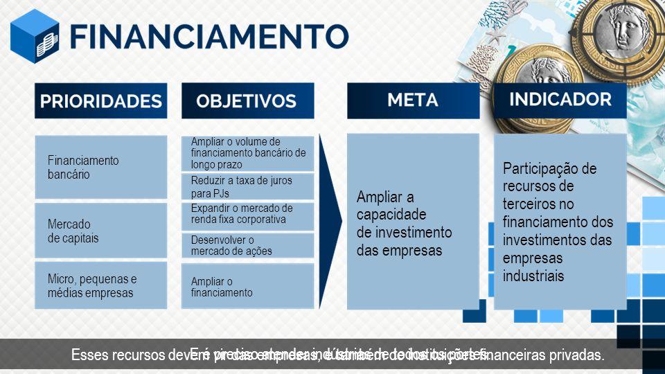 Ampliar a capacidade de investimento das empresas Participação de recursos de terceiros no financiamento dos investimentos das empresas industriais Fi